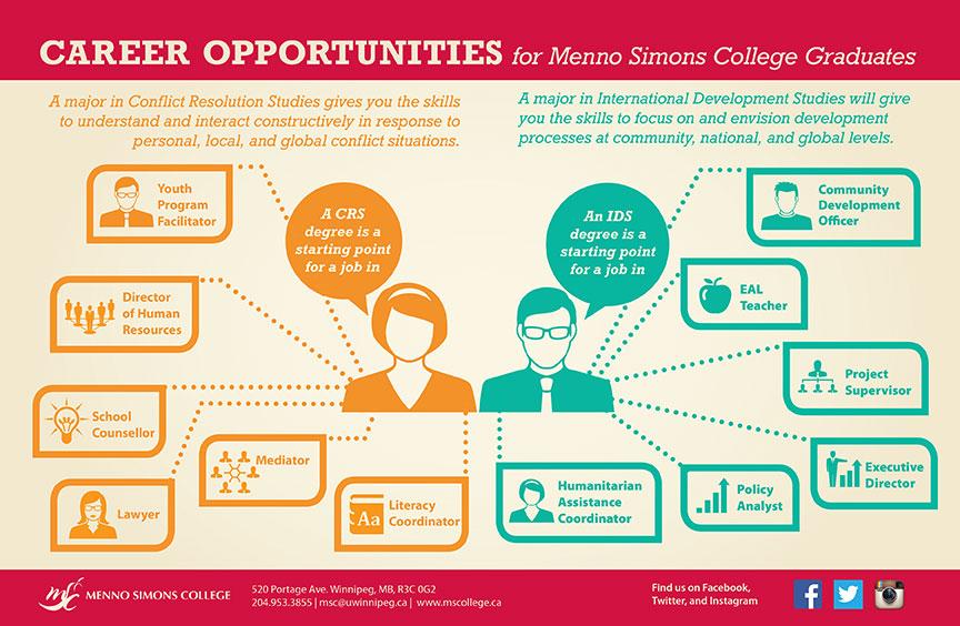 Career Opportunities Poster